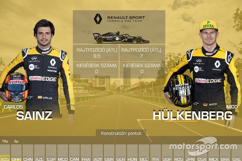 Csapattársak összehasonlítása - Renault