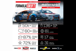 Motorsport Network and Formula Drift announcement