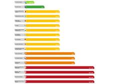 La exigencia de los frenos en cada circuito (por Brembo)