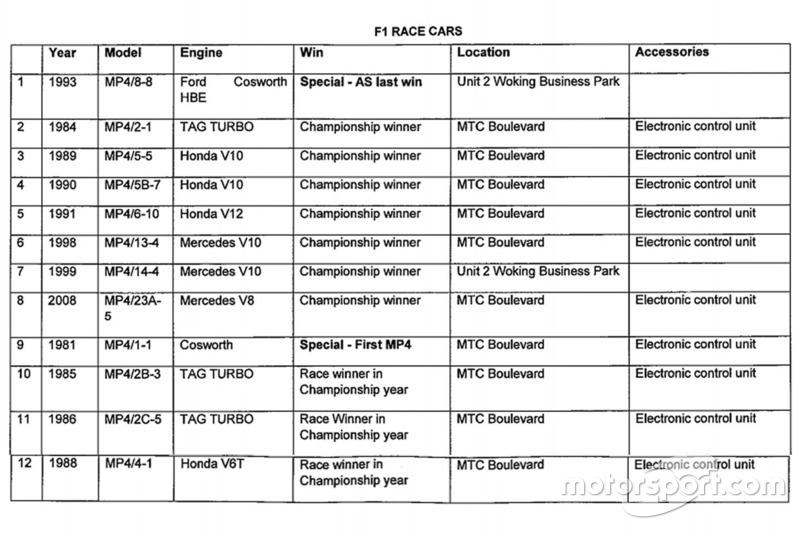 Угода Рона Денніса і McLaren F1 щодо болідів