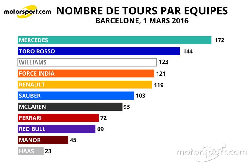 Nombre de tours par équipes, 1er Mars 2016, Barcelone
