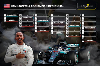 Lewis Hamilton championship winning scenarios