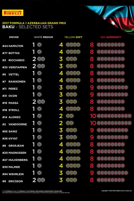 Juegos de neumáticos Pirelli seleccionados por piloto para el GP de Bakú