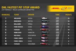 Pitstop más rápido del GP de Australia