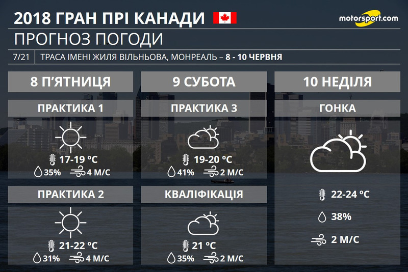 Погода Гран Прі Канади