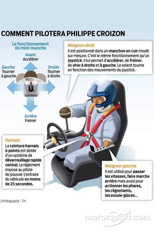 Infographie Philippe Croizon