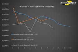 Ricciardo vs. Ferrari (different compounds)