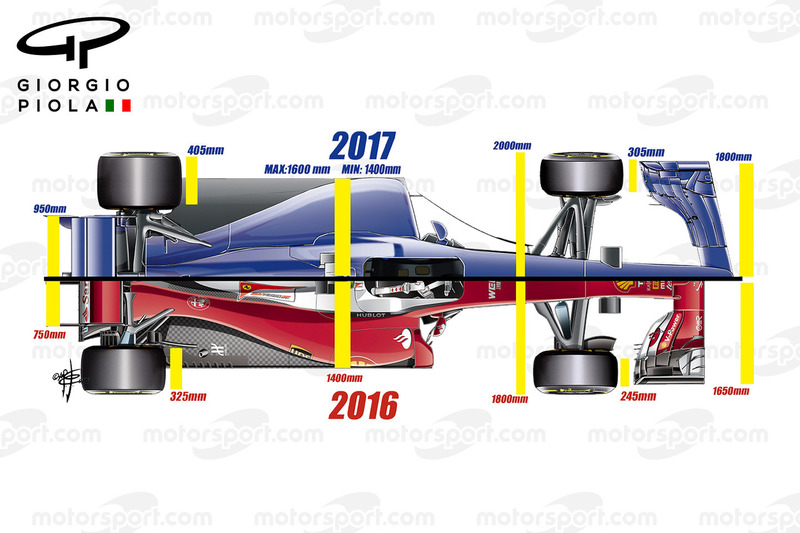 Aerodynamik-Regeln für 2017, Ansicht von oben