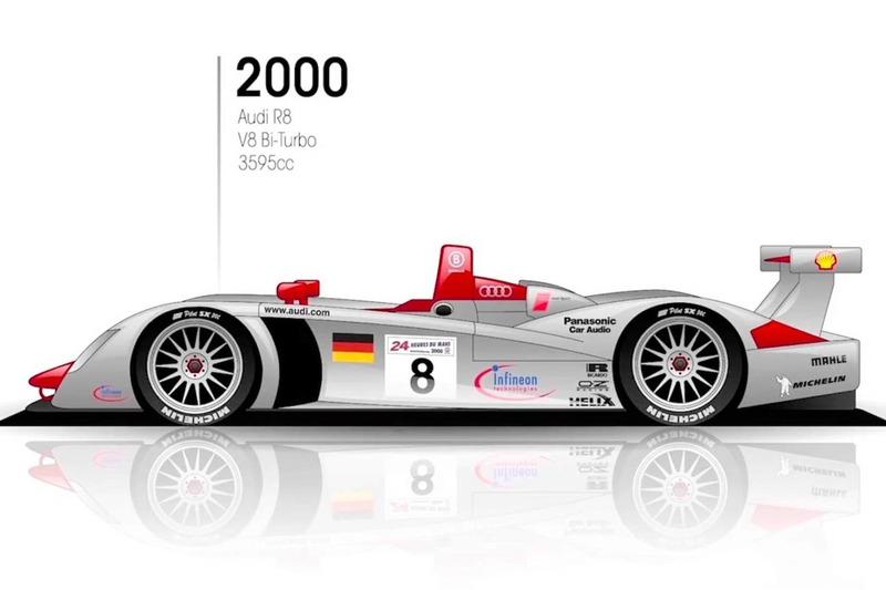 2000: Audi R8
