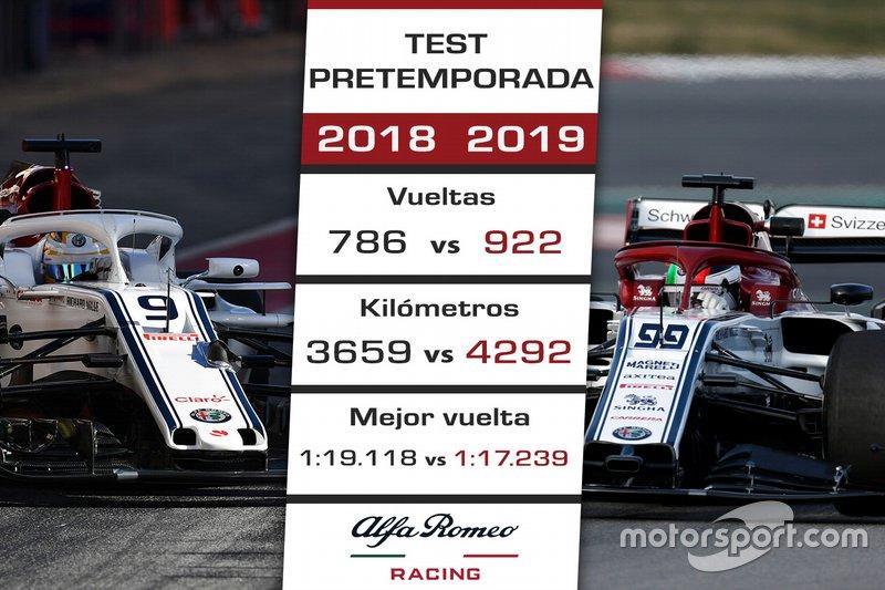 Comparación pretemporada 2018 de Alfa Romeo vs. 2019