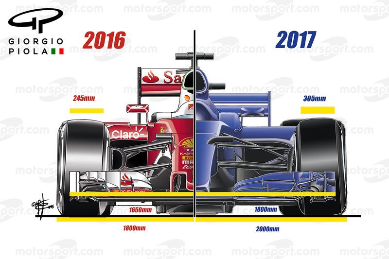 Aerodynamik-Regeln für 2017, Front