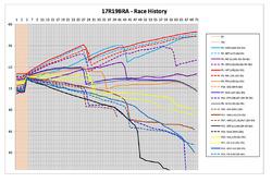 GP de Brasil - historia de la carrera