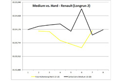 Medium vs Hard Renault long run