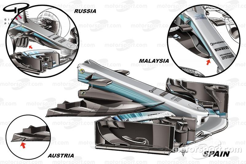 Évolution du nez de la Mercedes W08 en 2017