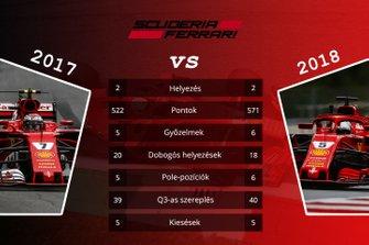 Csapatok összehasonlítása - Ferrari