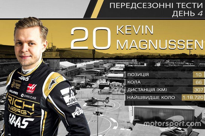 10. Кевін Магнуссен