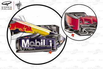 Confronto tra il flap sulla paratia dell'ala anteriore della Red Bull Racing RB14 e quello della Ferrari SF71H