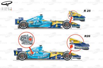 Renault R25 and R26 ballast comparison