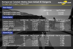Perbandingan catatan waktu Sean Gelael di Hongaria
