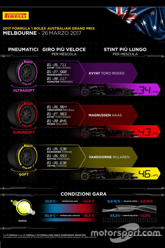 Infografica Pirelli