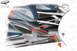 Sauber C31 'Coanda' exhaust ramp with arrows showing where the exhaust plume is expected to go.  Tyre squirt slot added ahead of the rear wheel (arrowed and highlighted in yellow) changes how airflow spat off the rear tyre effects the diffusers performanc