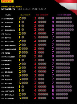 GP D'Austria, i set di pneumatici a disposizione per pilota