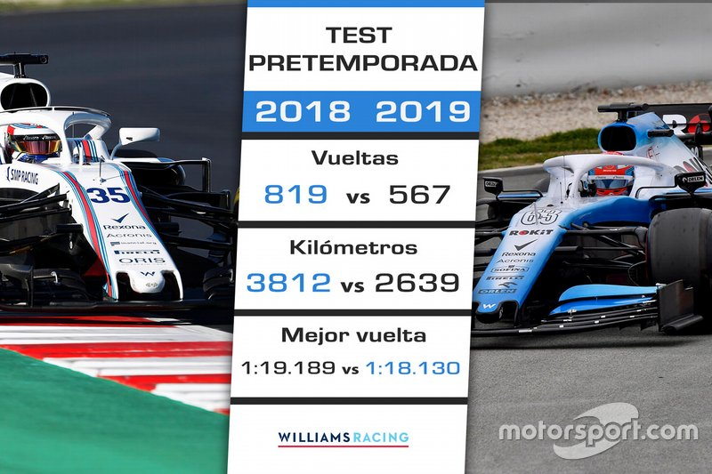 Comparación Williams test 2018-2019