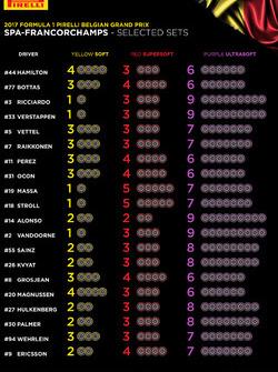 Pirelli tyre selections