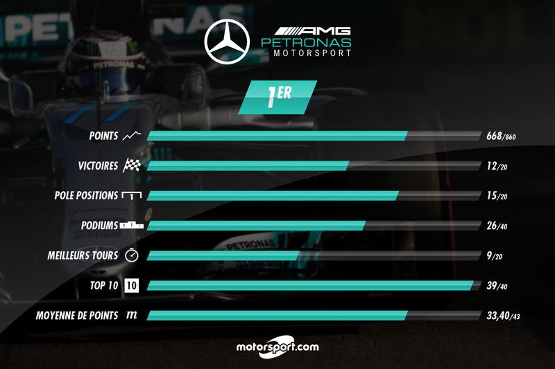 Mercedes, le bilan