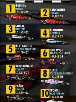 Попередня стартова решітка Гран Прі Китаю 1-10