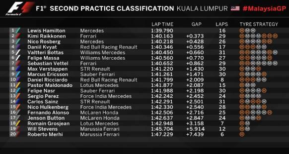 Malezya'da Cuma gününün en hızlısı Hamilton
