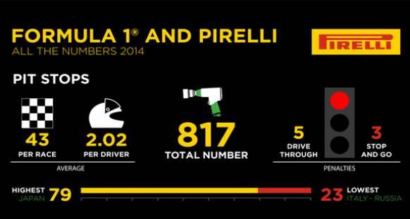 Pirelli'den 2014 istatistikleri