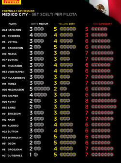 Set de neumáticos para el GP de México