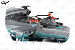 Crash test du Halo, Mercedes F1 W08