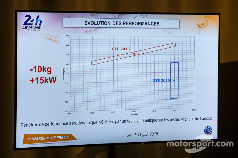 Performance evolutions для GTE в Ле-Мане