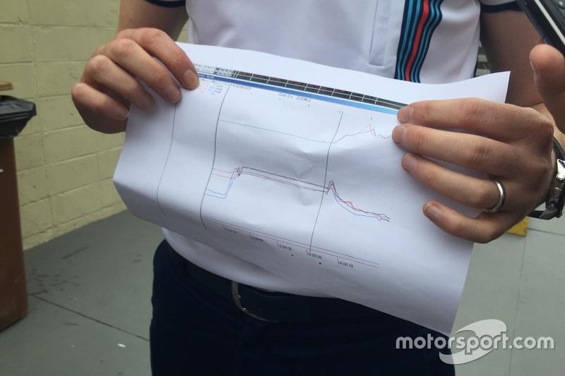 Гран При Бразиии, 15 ноября. Данные о температуре задней правой шины Williams FW37 Фелипе Массы