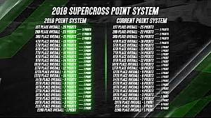 Monster Energy Supercross: New points structure